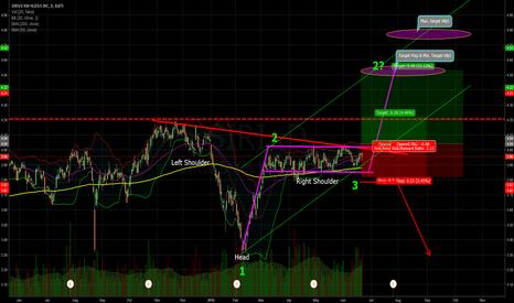 SIRI: SIRIUS with Inverse H&S / Flag / 1-2-3 pattern