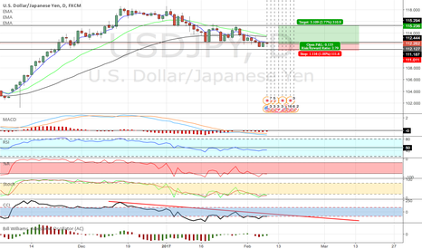 USDJPY: USDJPY . Based on my analysis .