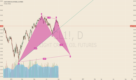 CL1!: Long term view on Oil