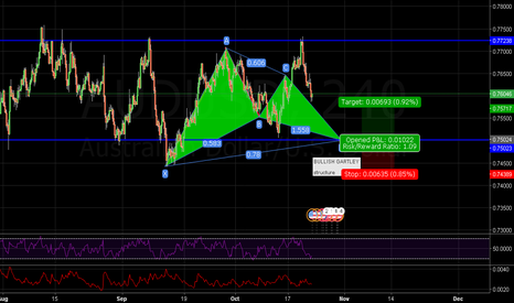 AUDUSD: BULLISH GARTLEY - AUDUSD - STRUCTURE TRADE ALSO