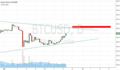 BTCUSD: Bitcoin $440