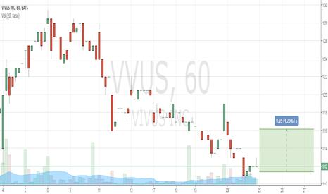 VVUS: Buy 1.11 Take Profit 1.15 Stop Loss 0.97