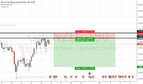 GBPNZD: GBPNZD SELL @ 1.79266