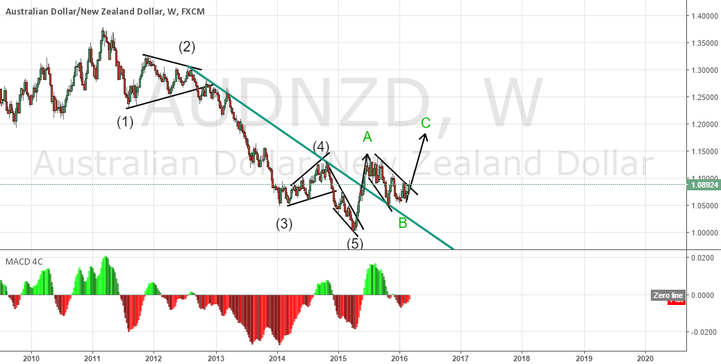 AUDNZD Long term outlook