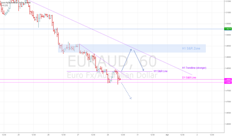 EURAUD: H1 price action inside our EURAUD bearish trade