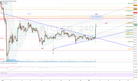 BTCUSD: BITCOIN - Still building the case