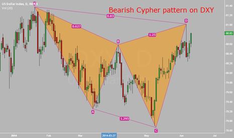 DXY: Bearish cypher pattern USD