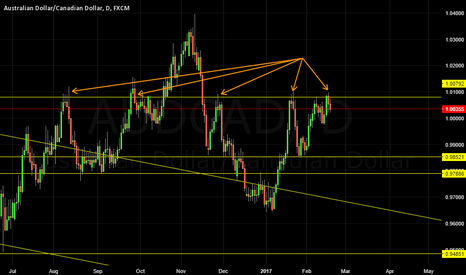 AUDCAD: AUDCAD 1.0080 IMPORTANT LEVEL