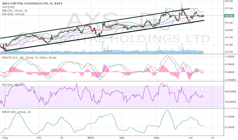 AXS: AXIS Capital..new to this