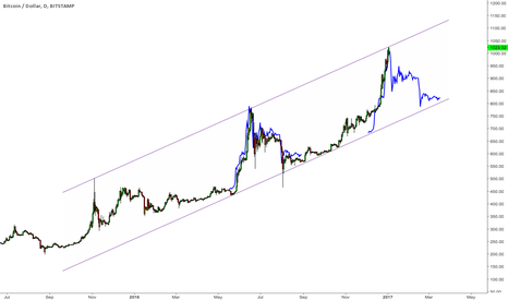 BTCUSD: $BTCUSD at channel top