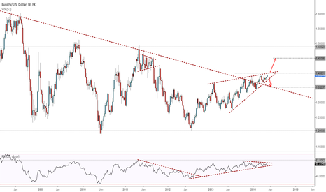 EURUSD: EURUSD - Will the ECB Bring the Euro Down?