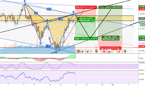 EURJPY: EURJPY- H4 CHARTS