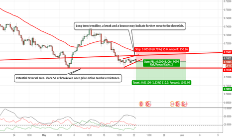 CADCHF: CADCHF: SHORT OPPORTUNITY