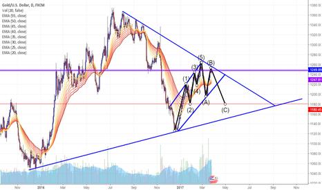 XAUUSD: Close Above Trend Line = Bullish. Below Resistance = Bearish