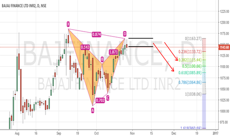 BAJFINANCE: BAJAJ FINANCE BEARISH BAT