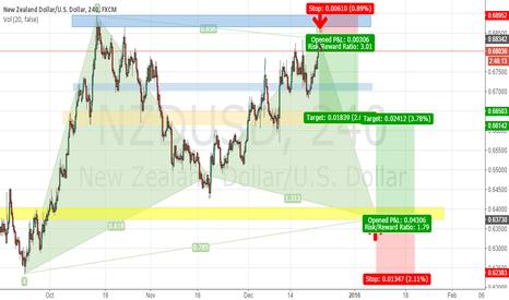NZDUSD: NZD-USD Bullish Gartley Pattern-Swing Trade (Short -Long)
