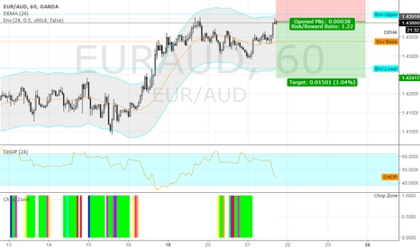 EURAUD: short EURAUD @ 60 min @ trading capability for this 51st week`16
