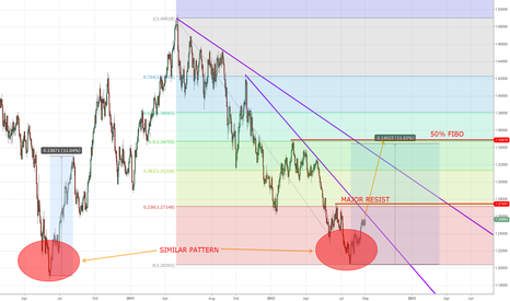 EURUSD: History is our friend?