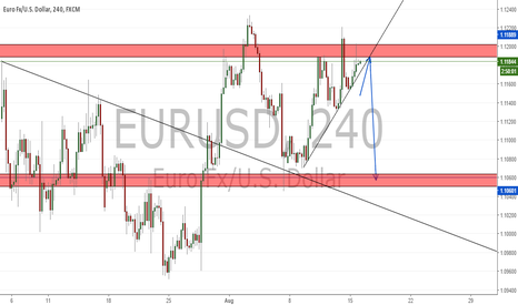 EURUSD: POTENTIAL H&S ( IF PRICE BREAKS THE TREND LINE)