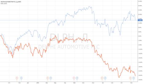 DLPH: Идея парной торговли: DLPH vs BWA.