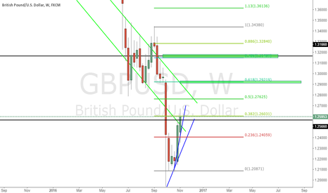 GBPUSD: Potential GBPUSD  SHort Area In Weekly chart