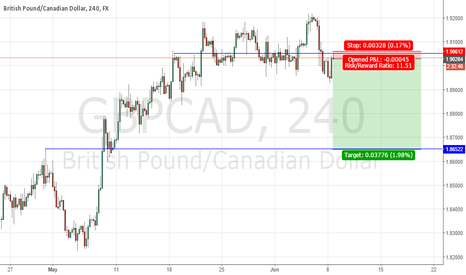 GBPCAD: GBPCAD H4