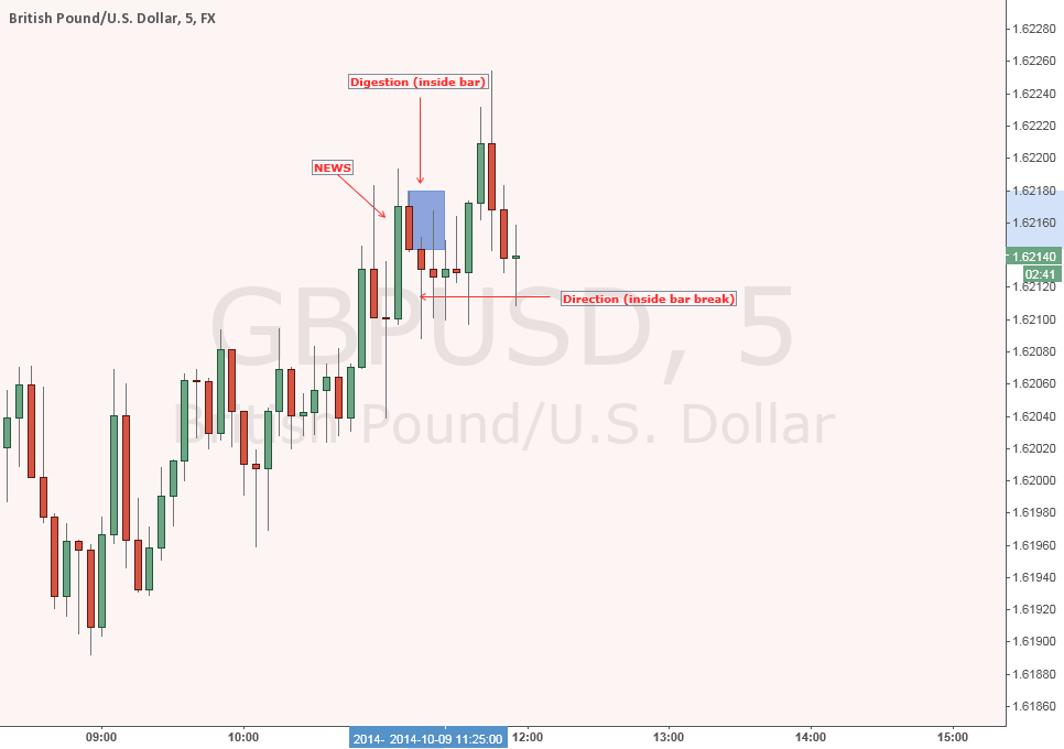 news on the 5m chart - GBPUSD news