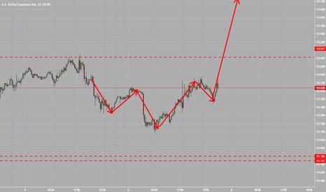 USDJPY: let the markets open