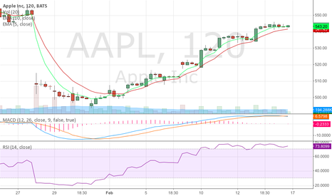 AAPL: for narnia