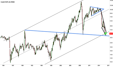 CL1!: CL1!, monthly channel support?