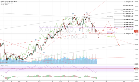 XAUUSD: Gold: Friday 27, Jan (false bull and bear trade)