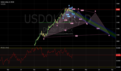 USDOLLAR: A work in progress