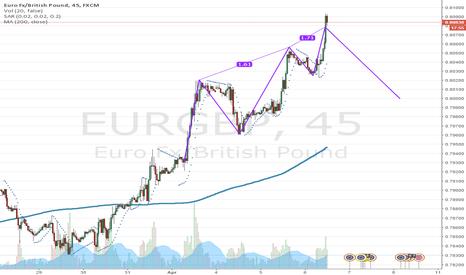 EURGBP: EUR.GBP Short