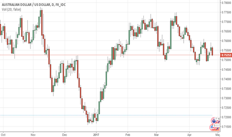 AUDUSD: AUDUSD flirting with lows some renewed selling pressure