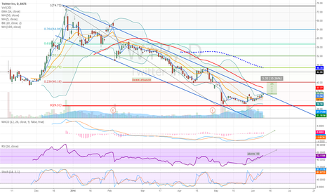 TWTR: TWTR - breakout channel + BB, FIBO; potencial 15% reward