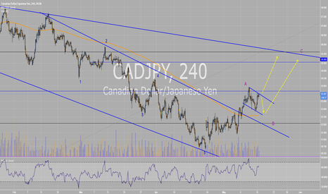 CADJPY: CADJPY posible structure