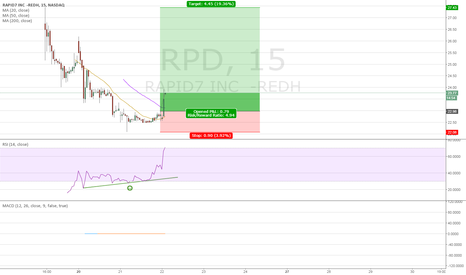 RPD: $RPD IPO Recovery Play