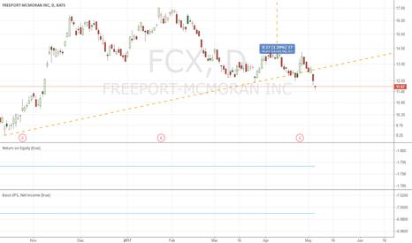 FCX: short FCX