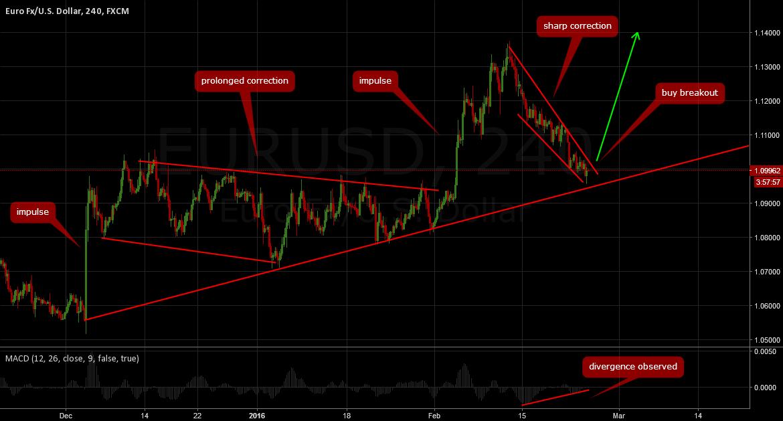 EURUSD: Buy breakout