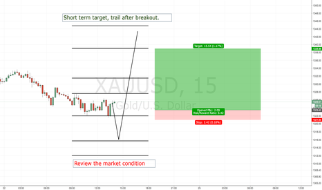 XAUUSD: XAUUSD LONG CALL - LET'S GIVE IT A FIRST TRY!
