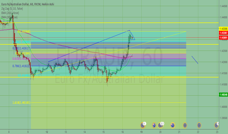 EURAUD: EUR/AUD Lets wait for a Bhg to 1.4000