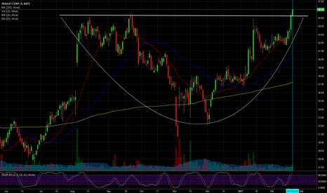 PODD: $PODD, Cup Top flat breakout, Long for a little while