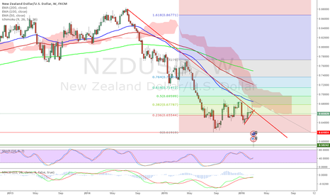 NZDUSD: Weekly Chart says we are going below 0.6000