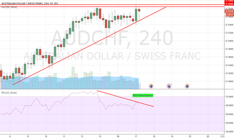 AUDCHF: Bulls running out of steam on AUDCHF