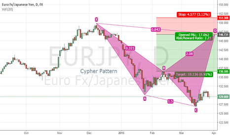 EURJPY: Newbie Pattern Trader Sees Cypher Pattern