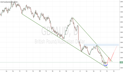 GBPAUD: Huge Buy Potential on GBPAUD Falling Wedge Pattern