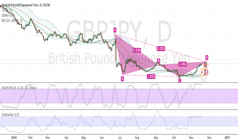 GBPJPY: GBPJPY preparing for lowers lows.