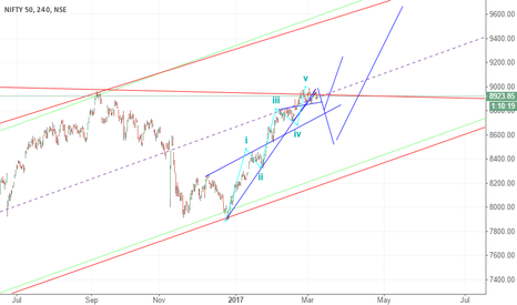 NIFTY: w1 complete or top done and deepper correction due