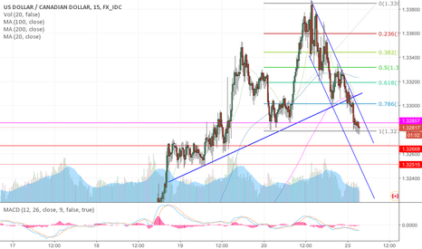 USDCAD: USDCAD seems short fulled higher oil price and loose rates