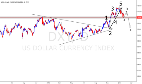 DXY: DXY : LONG : DAILY $UPPORT #PIPCITY #SCOTTYPIPPIN'